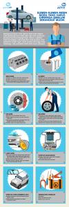 Elemen – Elemen Mesin Mobil yang Harus Diperiksa Sebelum Berangkat Mudik