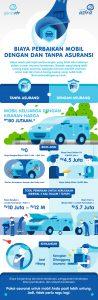 Biaya Perbaikan Mobil Dengan dan Tanpa Asuransi