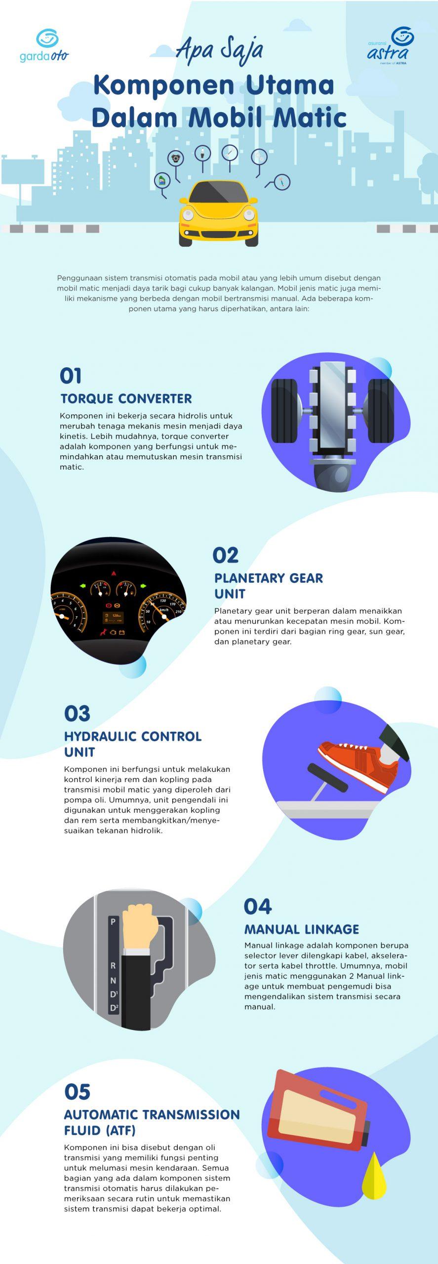 INFOGRAFIS - Apa Saja Komponen Utama Dalam Mobil Matic