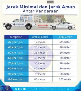 Jarak Minimal dan Jarak Aman Antar Kendaraan