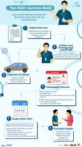 Infografis #POMinfo Tips Klaim Asuransi Mobil